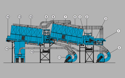 3-way Drum separator